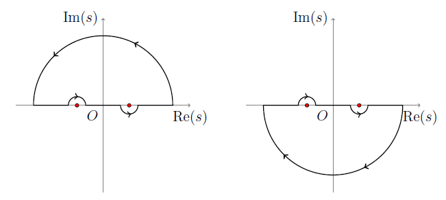 Choice of semicircular integration contours for \(x>0\) (left) and \(x<0\) (right).