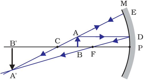 Image formation when the object is placed between the center of curvature and the focus.