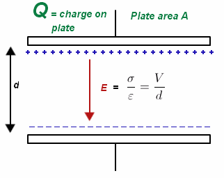 how to draw electrid field line when given potential difference