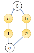 The yellow edges represent previously found matchings and the blue edges represent unmatched edges.