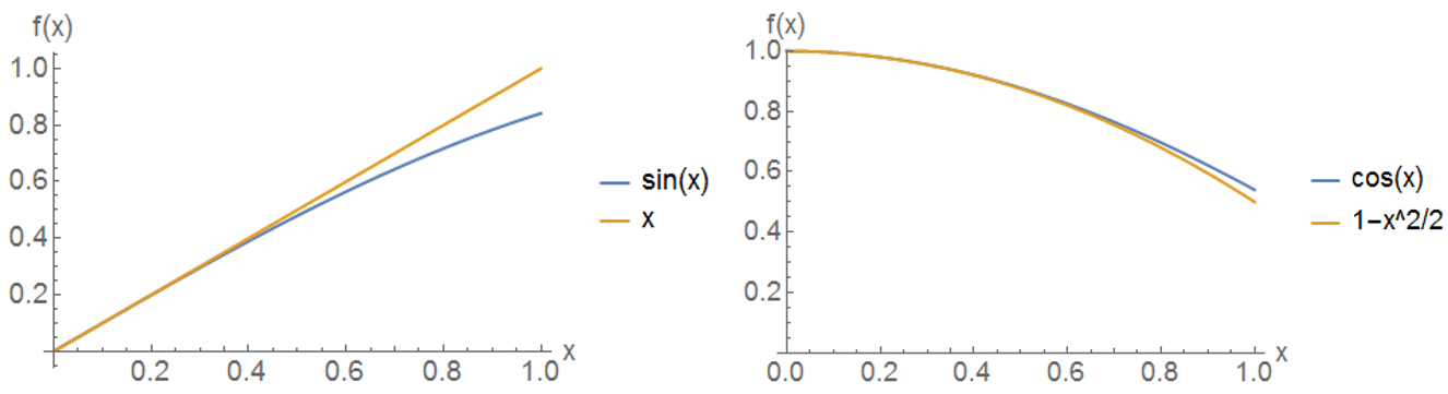 Left: \(\sin(x)\) and its small-angle approximation near \(x=0\). Right: \(\cos(x)\) and its small-angle approximation near \(x=0\).