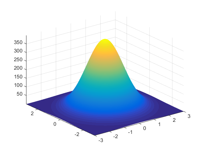 A normal (or Gaussian) distribution in 2 variables