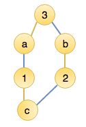 Now <strong>1</strong> is matched with <strong>c</strong> and <strong>3</strong> is matched with <strong>a</strong>.