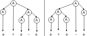 Example of an ambiguous grammar — one that can have multiple ways of generating the same string