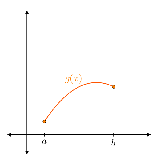 The minimum value of this concave function is \(f(a)\)