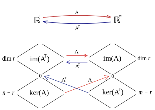 The relationship between the four fundamental subsapces. Source: https://commons.wikimedia.org/wiki/File:The<em>four</em>subspaces.svg