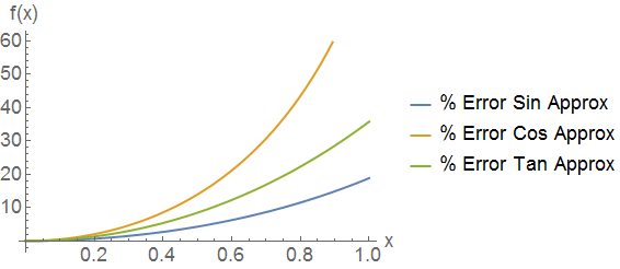 Percent errors for each of the small angle approximations \(\sin(x) \approx x\), \(\cos (x) \approx 1\), and \(\tan (x) \approx x\). For very small angles (\(x<.1\)) the approximation is excellent and the error very small.