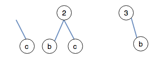 Delete all the instances of <strong>1</strong> and a found in the trees.