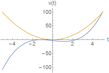 Two curves giving velocity as a function of time of two particles.