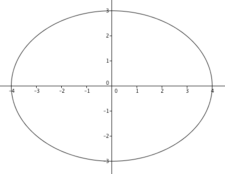 Graph of an ellipse with equation \(\frac{x^2}{16} + \frac{y^2}{9} = 1\). This has major axis of length 8, minor axis of length 6, focal distance \(\sqrt{4^2 - 3^2} = \sqrt{7}\), and eccentricity \(\sqrt{7}/4 \approx 0.66\).