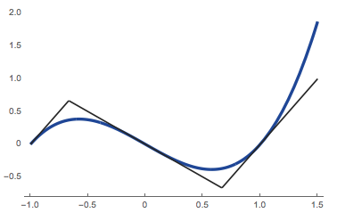 3 tangent lines approximating curve.