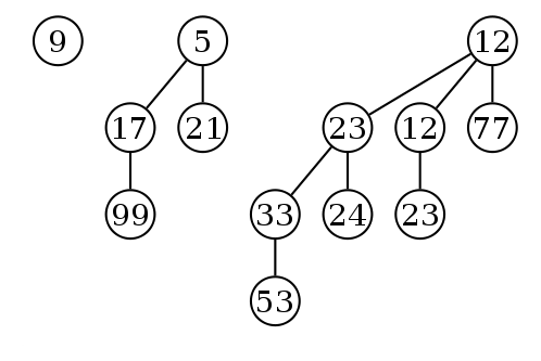 Example of a binomial heap containing 13 nodes with distinct keys. The heap consists of three binomial trees with orders 0, 2, and 3.