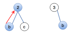 Match <strong>b</strong> to <strong>2</strong> and delete <strong>b</strong> from the tree spanning from <strong>3</strong>.