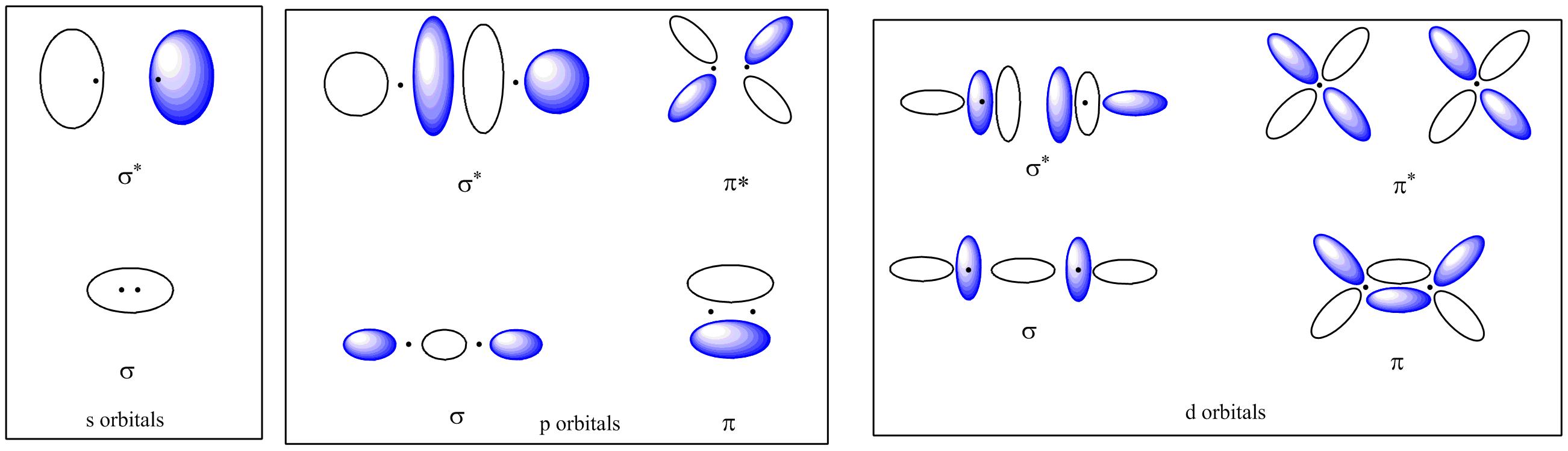 Bonding and anti-bonding in s,p, and d orbitals [3]