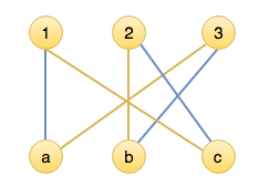 Maximal matching and termination of algorithm.