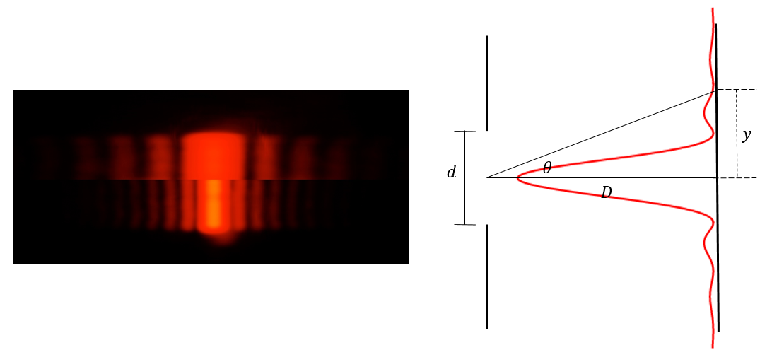 Left, top: intensity distribution for single-slit diffraction with a thin slit. Left, bottom: intensity distribution for single-slit diffraction pattern with a wide slit. Right: geometric setup of single-slit diffraction and an example predicted intensity distribution measured on a screen.