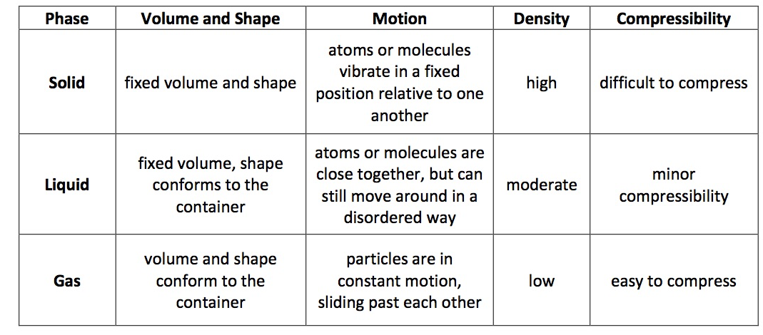 Summary of Common Phases