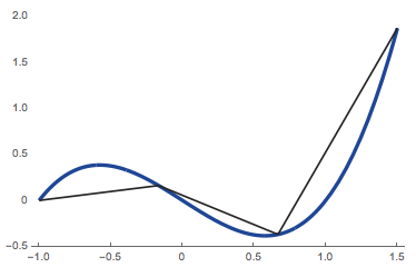 3 line segments approximating curve.