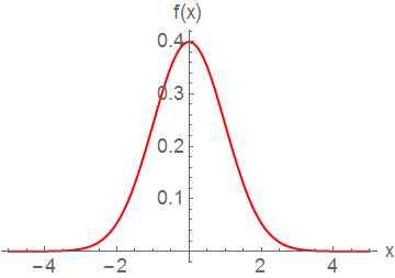 A normal random variable with \(\mu = 0\) and \(\sigma^2 = 1\).