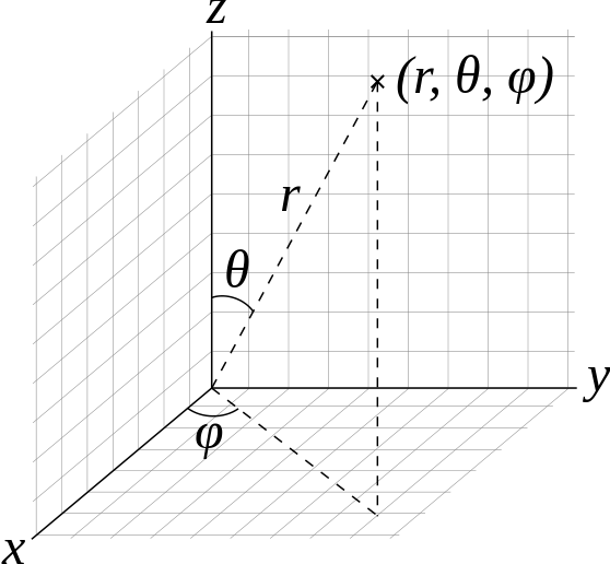 Spherical coordinates \((r,\theta, \phi)\). The radius from the origin is given by \(r\) while \(\theta\) and \(\phi\) give the angle with respect to the \(z\) axis and angle of rotation around the \(z\) axis, respectively.