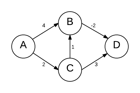 Graph with 4 vertices