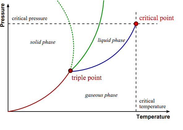 A generalized phase change diagram for a single substance. The solid green line shows the usual shape of a liquid-solid equilibrium, while the dotted green line shows the anomalous behavior of water. [3]