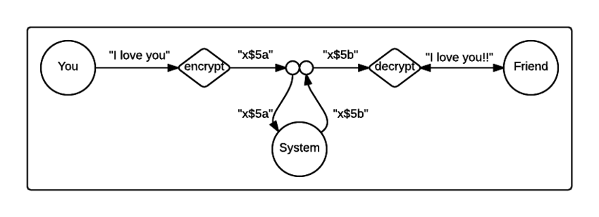 Another malleable crypto-system