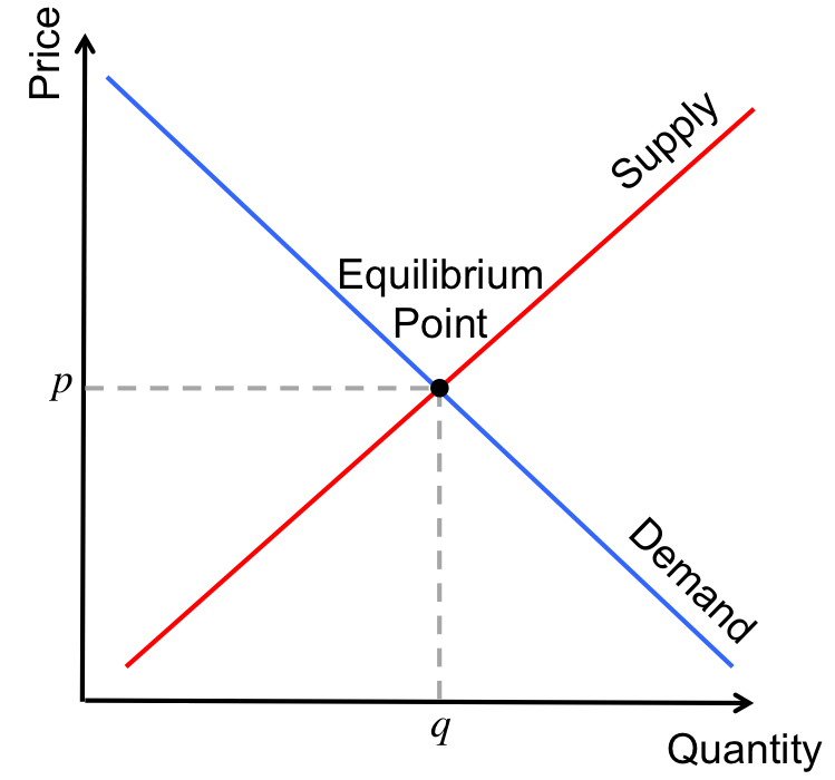 A basic  of supply and demand for some good, with the equilibrium point being the place where there the price, \(p\), that consumers are willing to pay matches the quantity of that good, \(q\) suppliers are willing to distribute at that price.