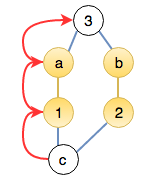 DFS finds a path from <strong>c</strong> to <strong>1</strong>, to <strong>a</strong>, and terminates at <strong>3</strong>.