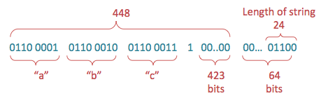 """Padding of string """"abc"""" in bits, finalized by the length of the string, which is 24 bits."""