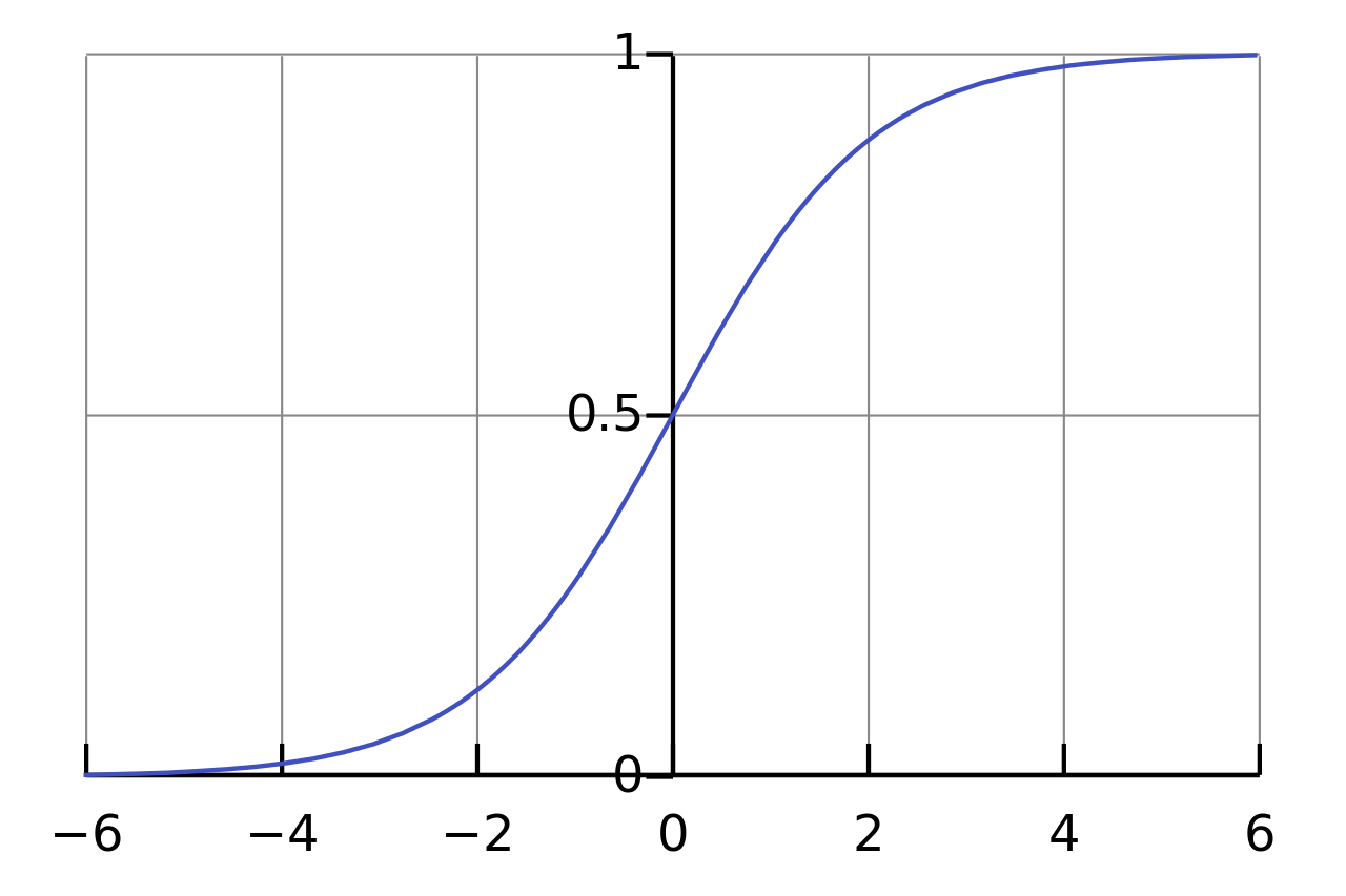 The standard logistic function, described in the next section.