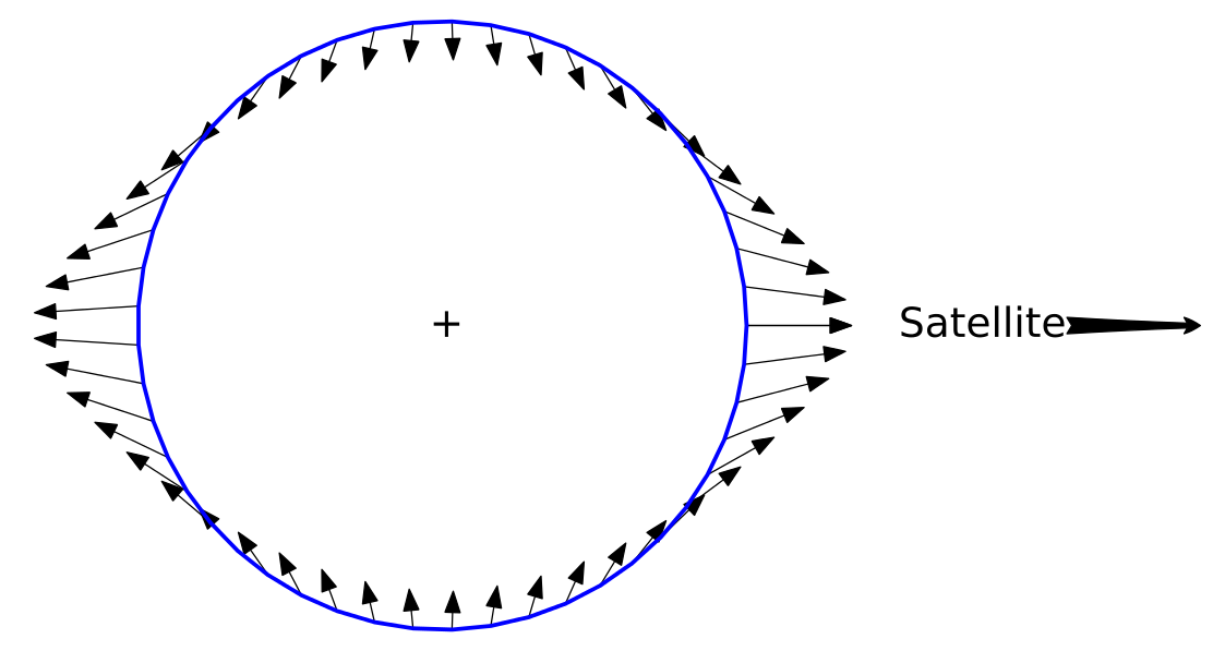 Tendency of a distribution of mass to flatten in one dimension and stretch in the other due to tidal forces [2].
