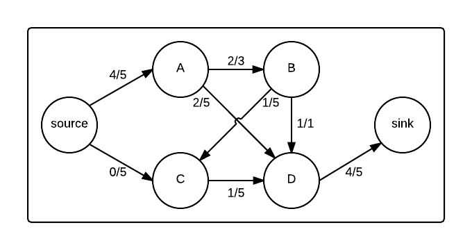 Graph in the middle of a max flow algorithm